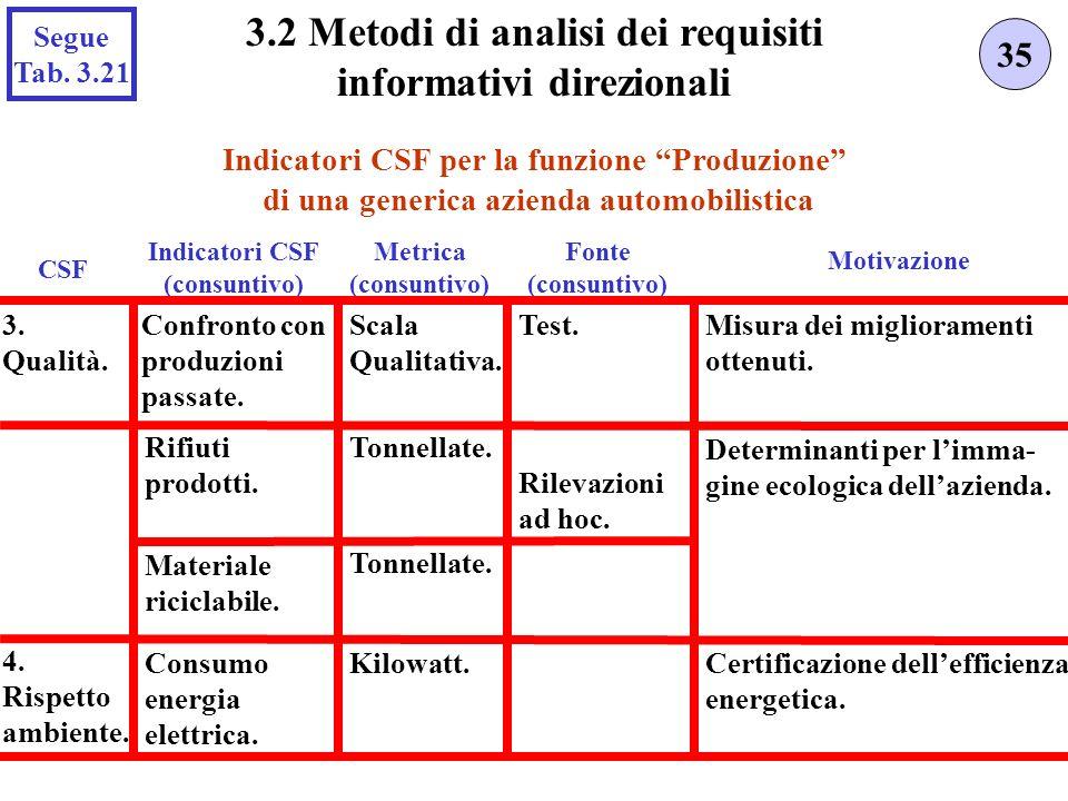 Indicatori CSF per la funzione Produzione di una generica azienda automobilistica 35 3.2 Metodi di analisi dei requisiti informativi direzionali Indicatori CSF (consuntivo) Fonte (consuntivo) Motivazione Metrica (consuntivo) 3.