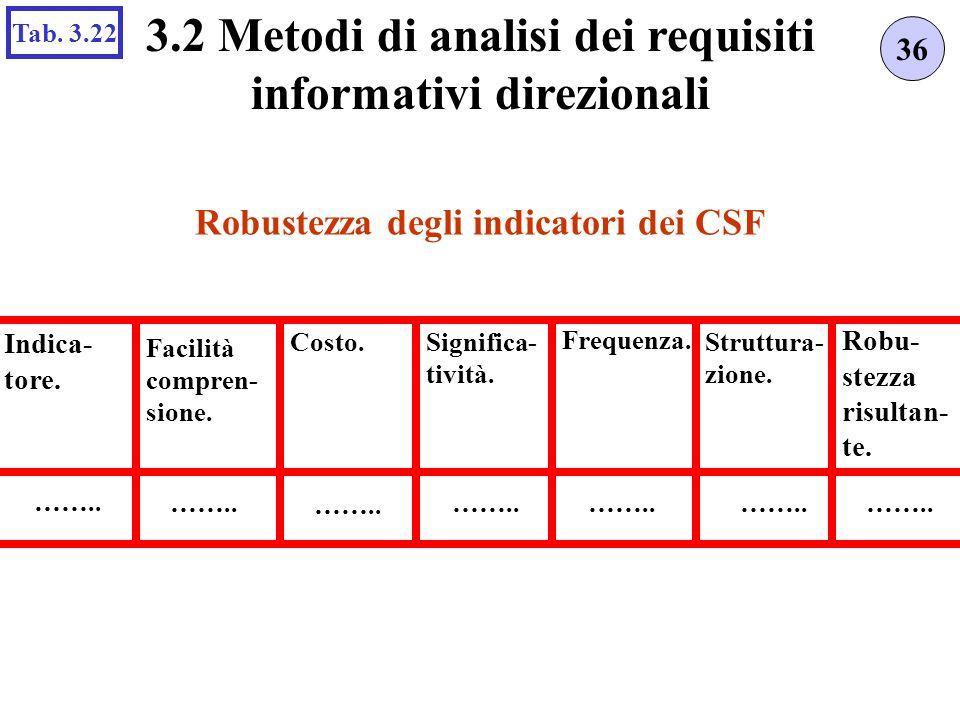 Robustezza degli indicatori dei CSF 36 3.2 Metodi di analisi dei requisiti informativi direzionali Tab. 3.22 Costo.Significa- tività. Robu- stezza ris