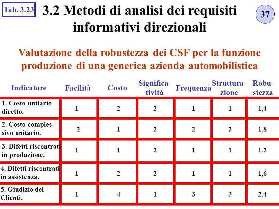 Valutazione della robustezza dei CSF per la funzione produzione di una generica azienda automobilistica 37 3.2 Metodi di analisi dei requisiti informa