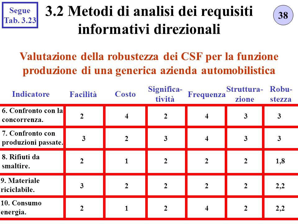 Valutazione della robustezza dei CSF per la funzione produzione di una generica azienda automobilistica 38 3.2 Metodi di analisi dei requisiti informa