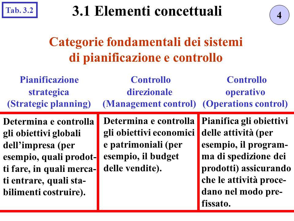 Categorie fondamentali dei sistemi di pianificazione e controllo 4 3.1 Elementi concettuali Tab.