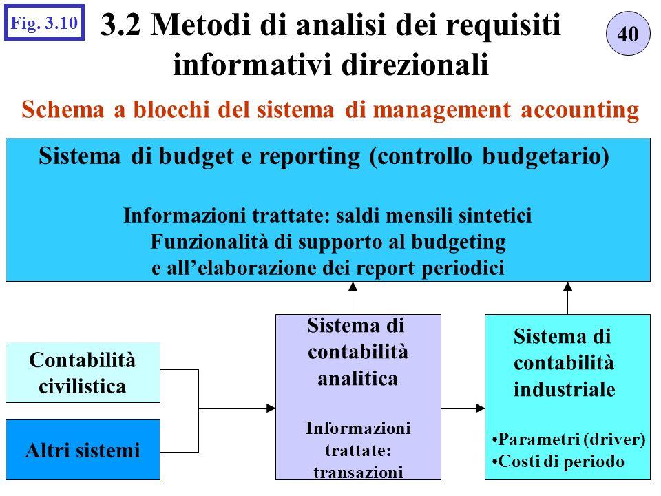 Schema a blocchi del sistema di management accounting 40 3.2 Metodi di analisi dei requisiti informativi direzionali Fig.