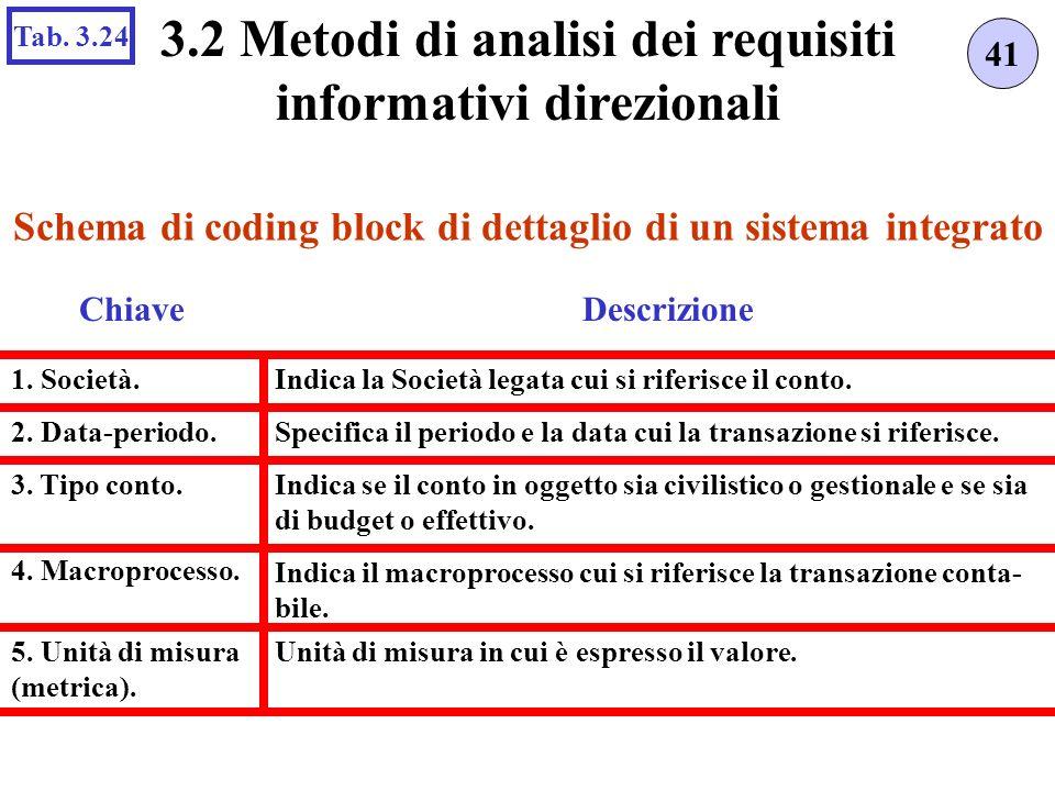 Unità di misura in cui è espresso il valore. Schema di coding block di dettaglio di un sistema integrato 41 3.2 Metodi di analisi dei requisiti inform