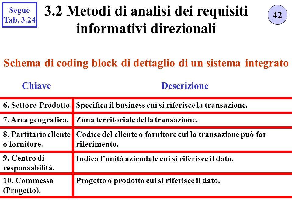Progetto o prodotto cui si riferisce il dato. Schema di coding block di dettaglio di un sistema integrato 42 3.2 Metodi di analisi dei requisiti infor