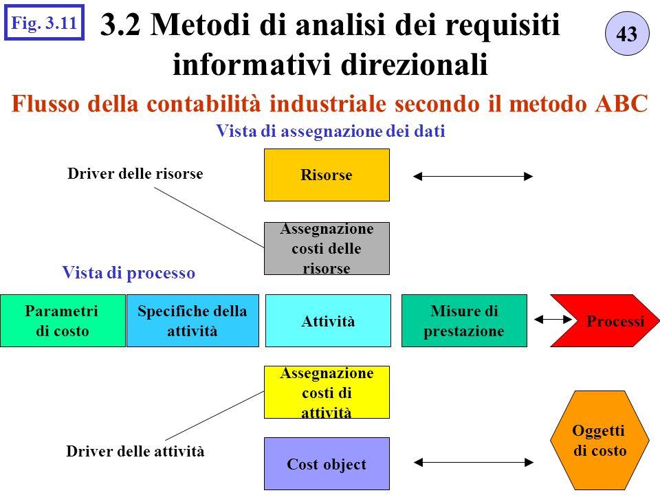 Flusso della contabilità industriale secondo il metodo ABC 43 3.2 Metodi di analisi dei requisiti informativi direzionali Fig.