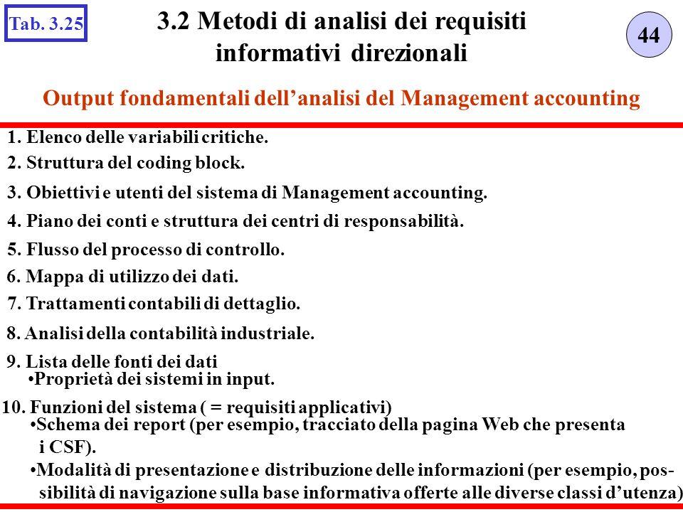 Output fondamentali dellanalisi del Management accounting 44 3.2 Metodi di analisi dei requisiti informativi direzionali Tab. 3.25 2. Struttura del co