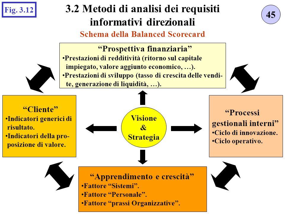 Schema della Balanced Scorecard 45 3.2 Metodi di analisi dei requisiti informativi direzionali Fig.