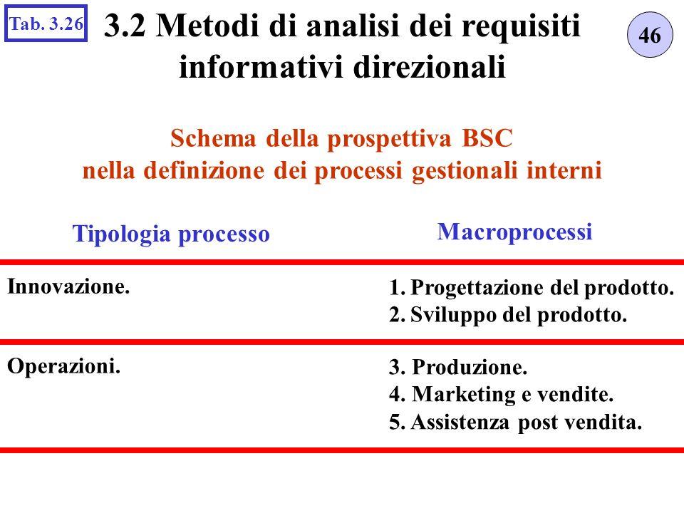 Schema della prospettiva BSC nella definizione dei processi gestionali interni 46 3.2 Metodi di analisi dei requisiti informativi direzionali Tab. 3.2