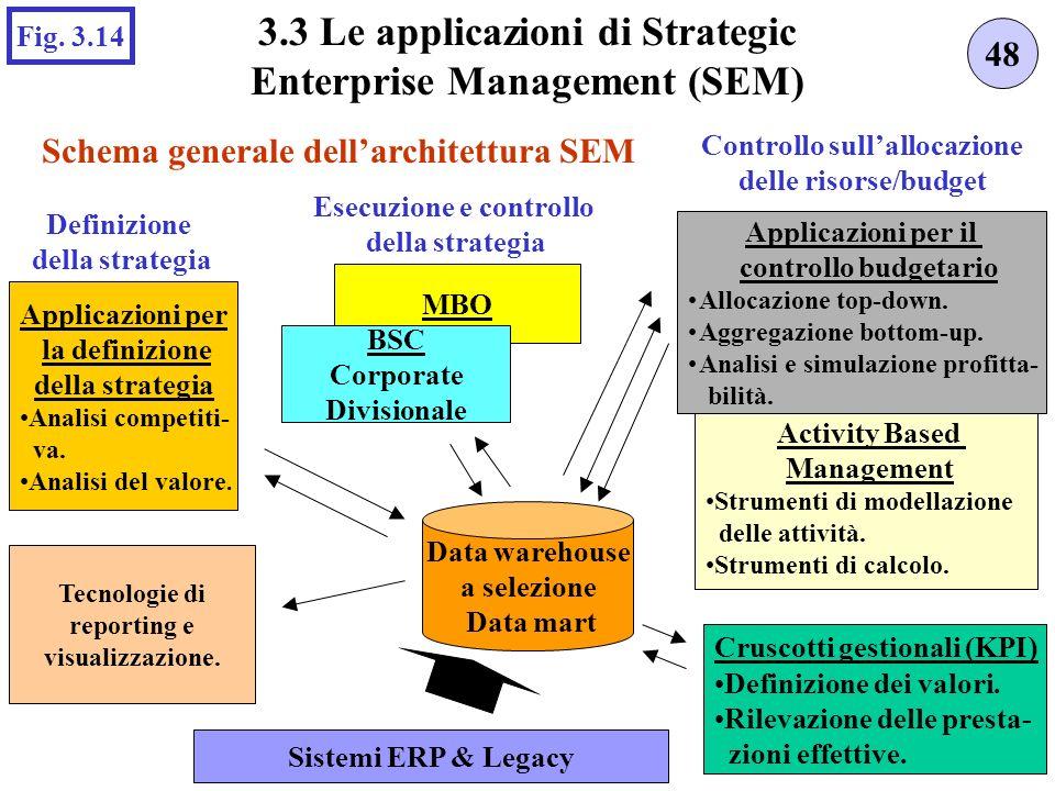 MBO Schema generale dellarchitettura SEM 48 3.3 Le applicazioni di Strategic Enterprise Management (SEM) Fig. 3.14 Sistemi ERP & Legacy Data warehouse