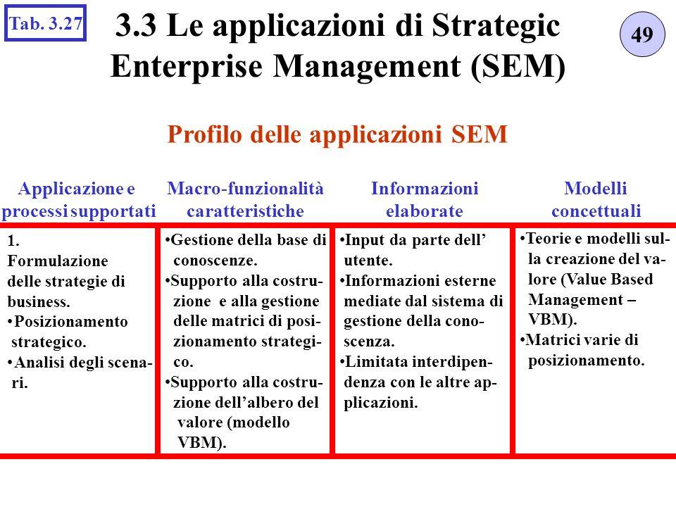 Profilo delle applicazioni SEM 49 3.3 Le applicazioni di Strategic Enterprise Management (SEM) Tab.