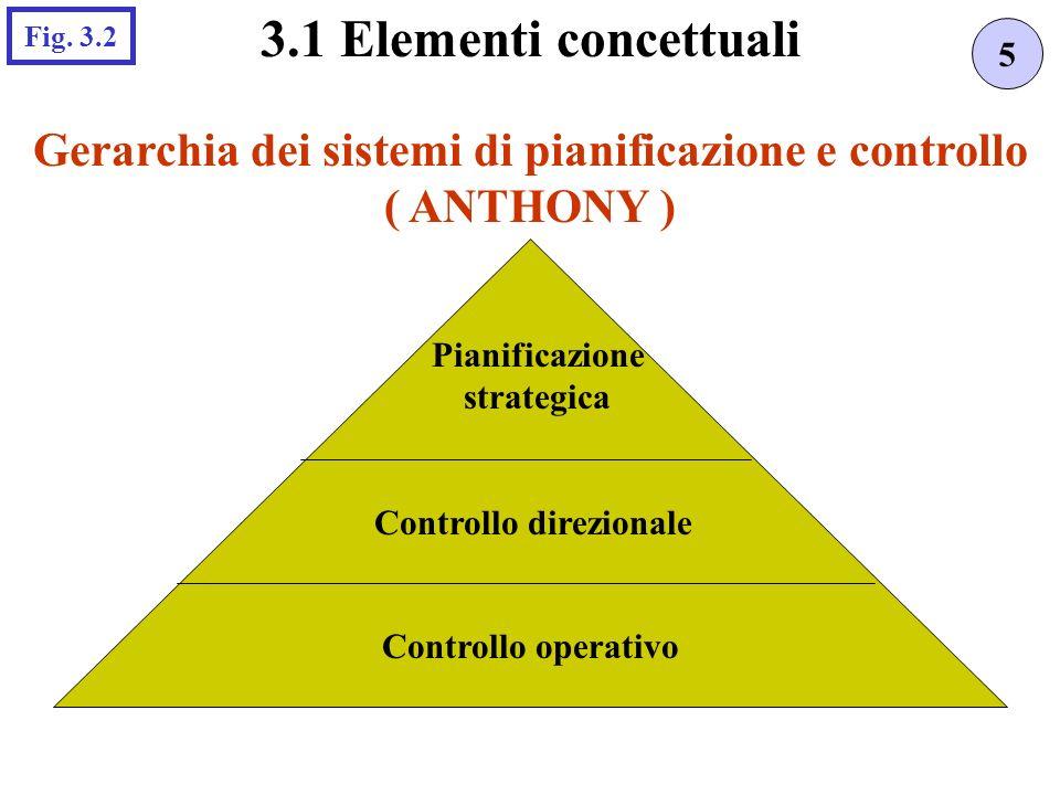 Gerarchia dei sistemi di pianificazione e controllo ( ANTHONY ) 5 3.1 Elementi concettuali Fig. 3.2 Pianificazione strategica Controllo direzionale Co
