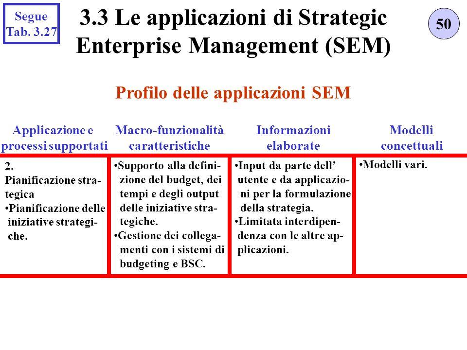 Profilo delle applicazioni SEM 50 3.3 Le applicazioni di Strategic Enterprise Management (SEM) Applicazione e processi supportati 2.
