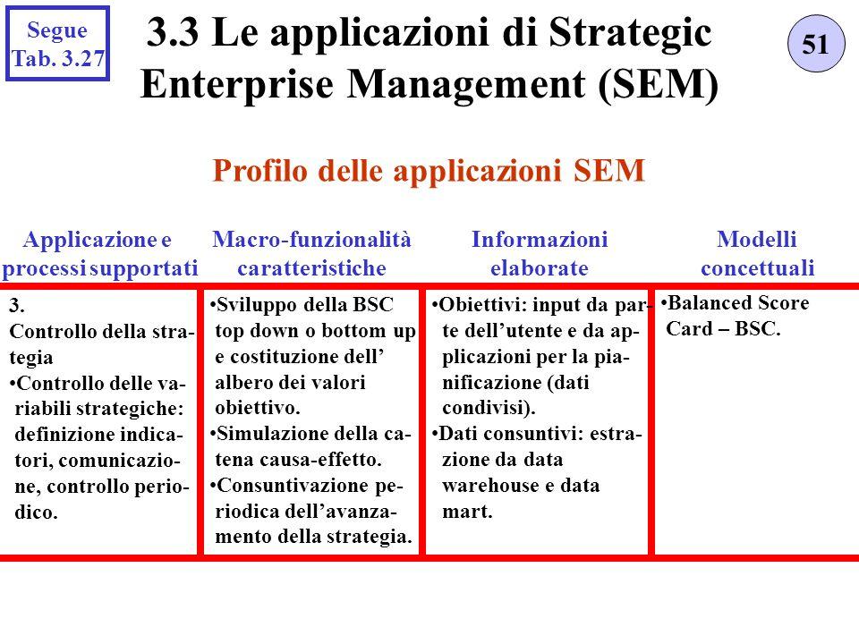 Profilo delle applicazioni SEM 51 3.3 Le applicazioni di Strategic Enterprise Management (SEM) Applicazione e processi supportati 3. Controllo della s
