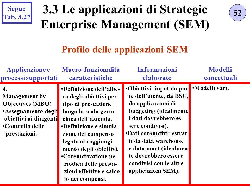 Profilo delle applicazioni SEM 52 3.3 Le applicazioni di Strategic Enterprise Management (SEM) Applicazione e processi supportati 4. Management by Obj