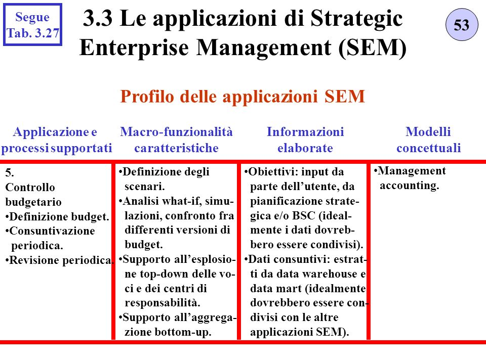 Profilo delle applicazioni SEM 53 3.3 Le applicazioni di Strategic Enterprise Management (SEM) Applicazione e processi supportati 5. Controllo budgeta