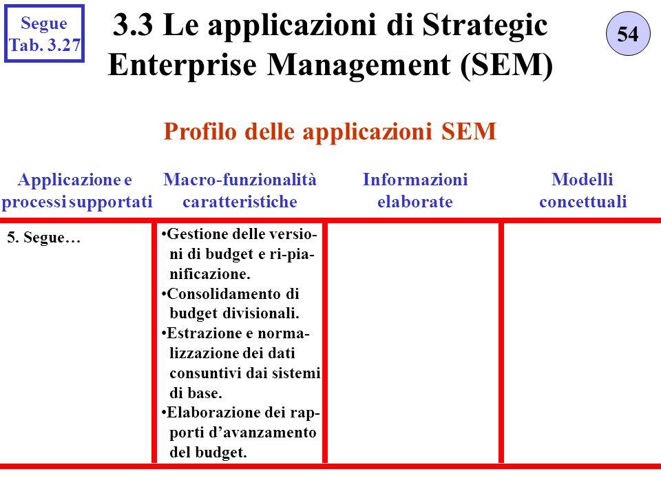 Profilo delle applicazioni SEM 54 3.3 Le applicazioni di Strategic Enterprise Management (SEM) Applicazione e processi supportati Gestione delle versio- ni di budget e ri-pia- nificazione.