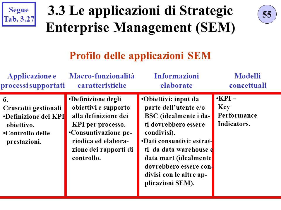 Profilo delle applicazioni SEM 55 3.3 Le applicazioni di Strategic Enterprise Management (SEM) Applicazione e processi supportati 6. Cruscotti gestion