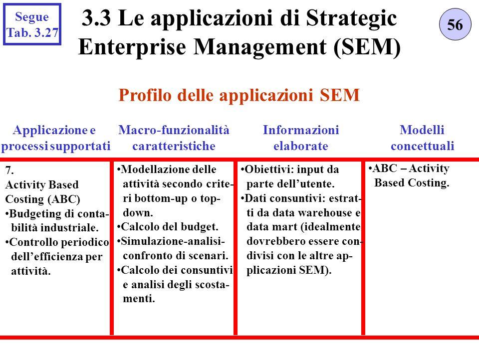 Profilo delle applicazioni SEM 56 3.3 Le applicazioni di Strategic Enterprise Management (SEM) Applicazione e processi supportati 7. Activity Based Co