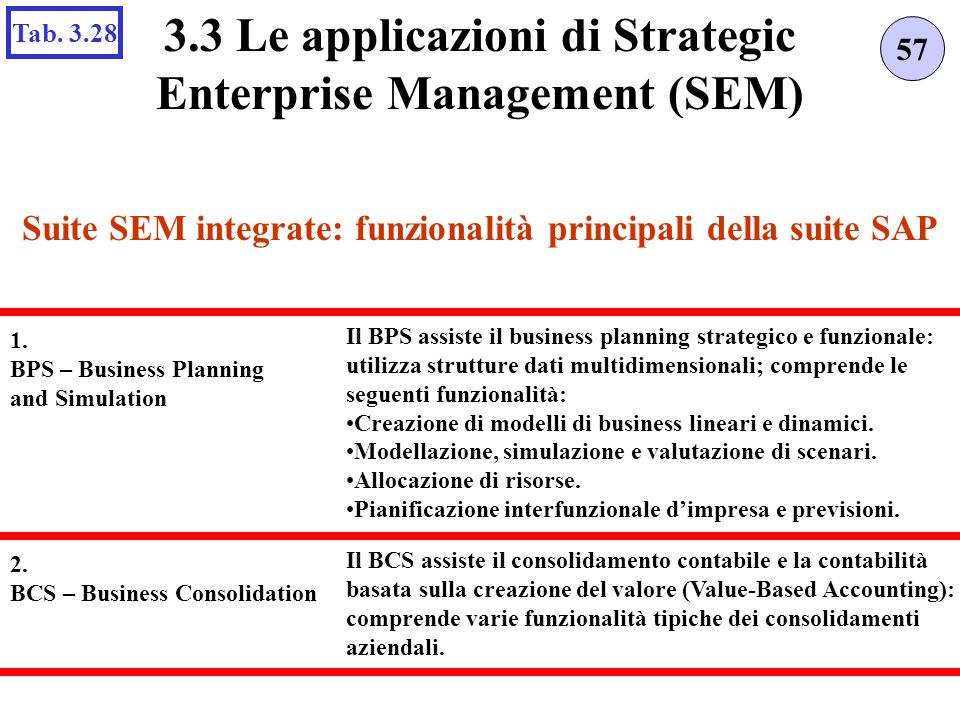 Suite SEM integrate: funzionalità principali della suite SAP 57 3.3 Le applicazioni di Strategic Enterprise Management (SEM) Tab. 3.28 1. BPS – Busine
