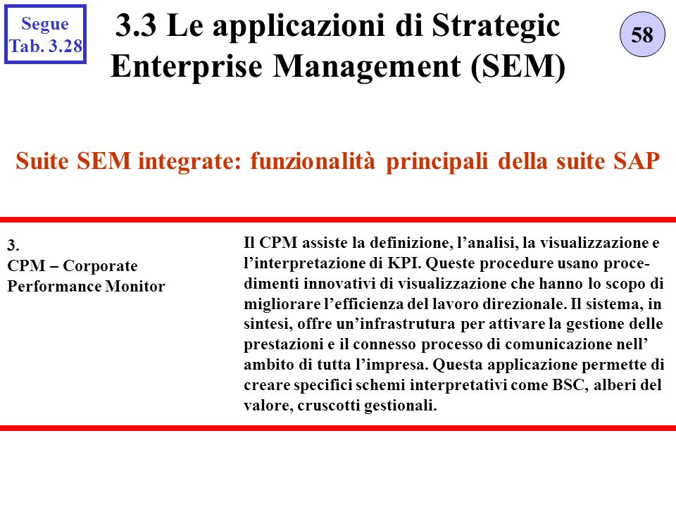Suite SEM integrate: funzionalità principali della suite SAP 58 3.3 Le applicazioni di Strategic Enterprise Management (SEM) 3. CPM – Corporate Perfor