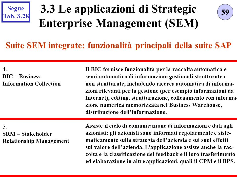 Suite SEM integrate: funzionalità principali della suite SAP 59 3.3 Le applicazioni di Strategic Enterprise Management (SEM) 4. BIC – Business Informa