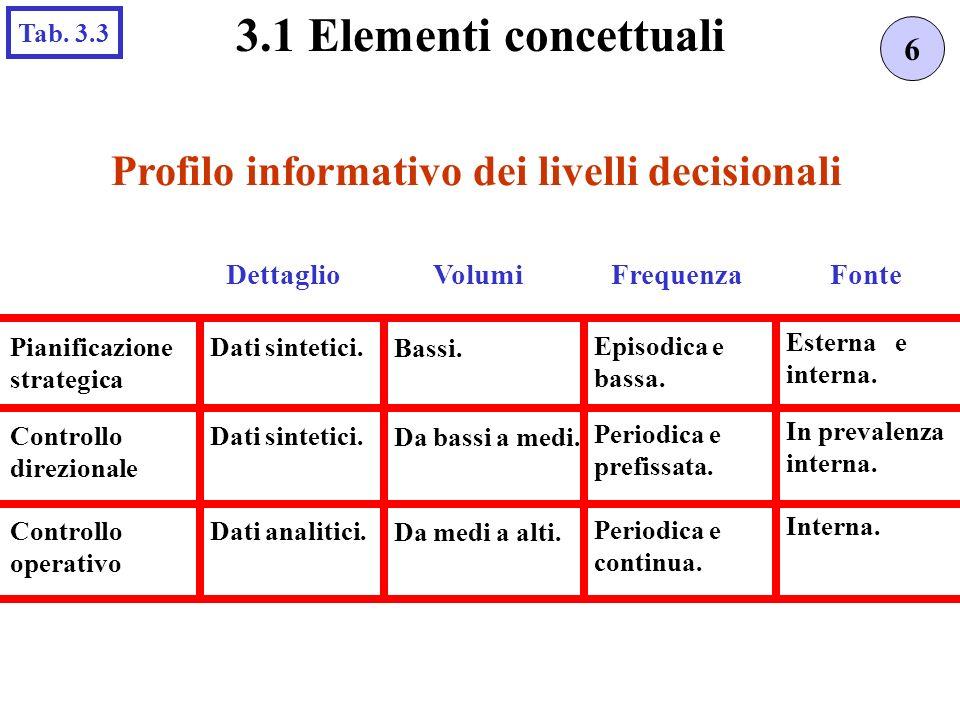 Profilo informativo dei livelli decisionali 6 3.1 Elementi concettuali Tab. 3.3 DettaglioFrequenzaFonte Pianificazione strategica Dati sintetici. Bass