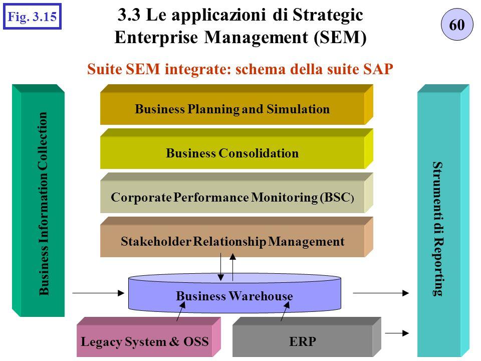 Suite SEM integrate: schema della suite SAP 60 3.3 Le applicazioni di Strategic Enterprise Management (SEM) Fig.