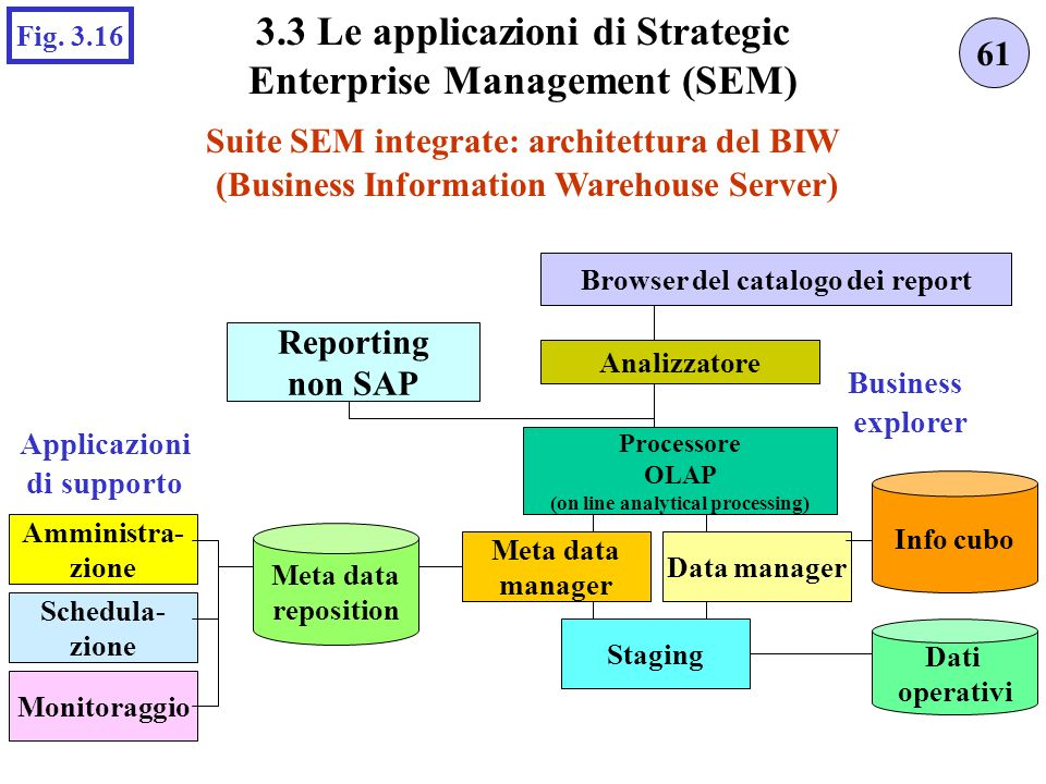 Suite SEM integrate: architettura del BIW 61 3.3 Le applicazioni di Strategic Enterprise Management (SEM) Fig. 3.16 Monitoraggio Amministra- zione Sch