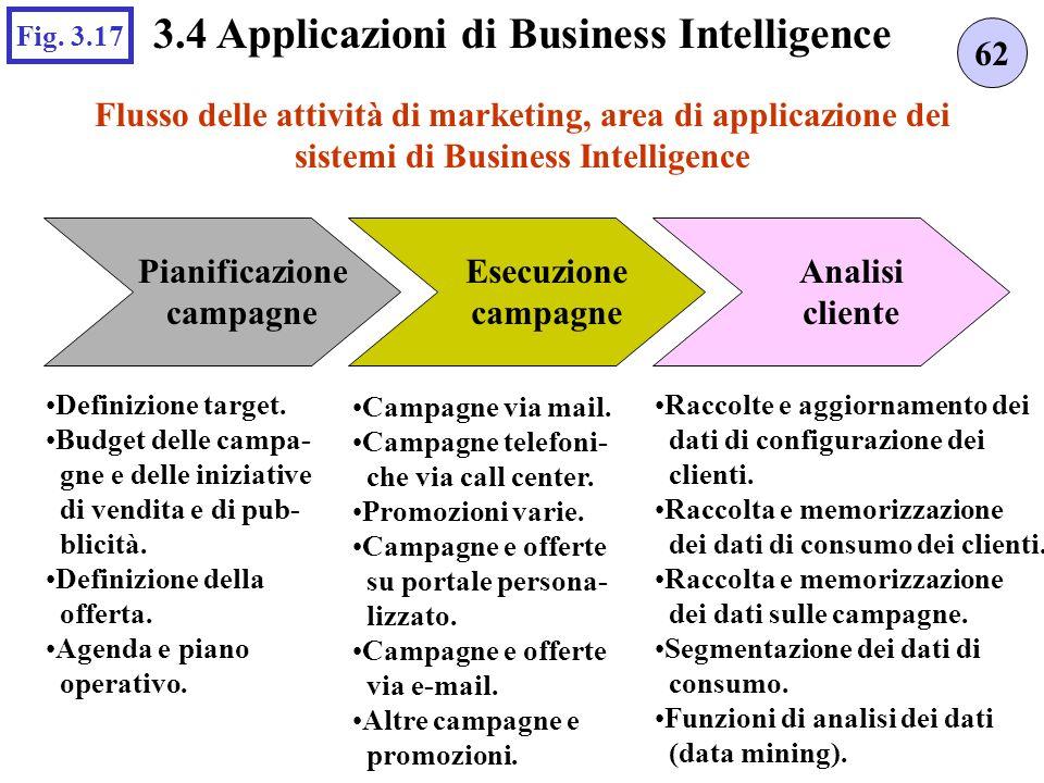 Flusso delle attività di marketing, area di applicazione dei sistemi di Business Intelligence 62 3.4 Applicazioni di Business Intelligence Fig.