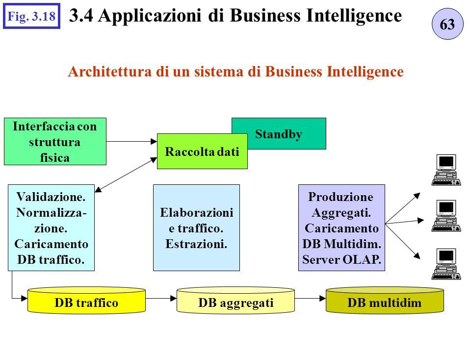 Standby Architettura di un sistema di Business Intelligence 63 3.4 Applicazioni di Business Intelligence Fig. 3.18 DB trafficoDB aggregatiDB multidim