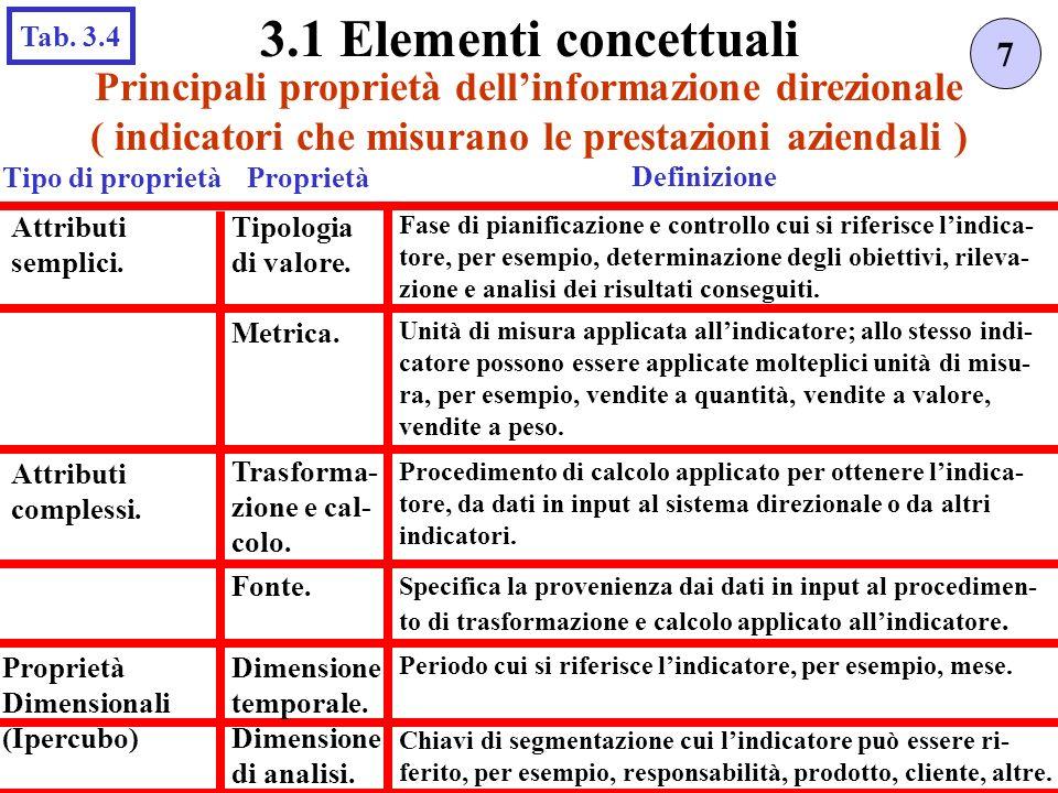 Principali proprietà dellinformazione direzionale ( indicatori che misurano le prestazioni aziendali ) 7 3.1 Elementi concettuali Tab.