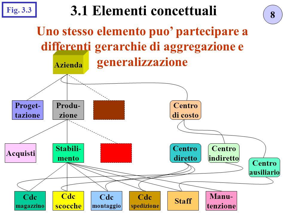 Uno stesso elemento puo partecipare a differenti gerarchie di aggregazione e generalizzazione 8 3.1 Elementi concettuali Fig.