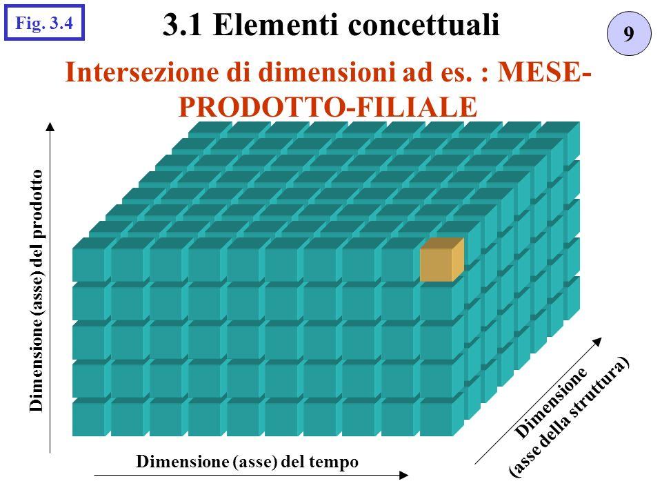 Intersezione di dimensioni ad es. : MESE- PRODOTTO-FILIALE 9 3.1 Elementi concettuali Fig. 3.4 Dimensione (asse) del tempo Dimensione (asse) del prodo