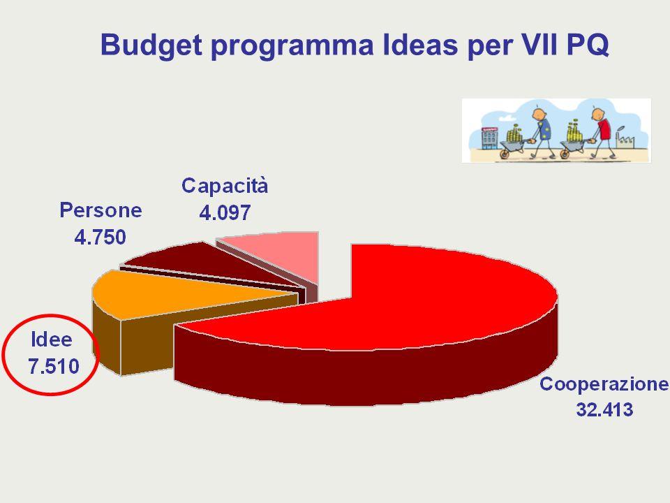 Budget programma Ideas per VII PQ