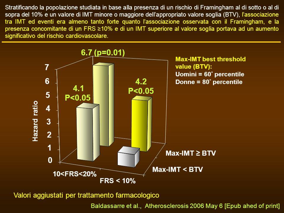 Max-IMT < BTV Max-IMT BTV FRS < 10% 10<FRS<20% Max-IMT best threshold value (BTV): Uomini = 60 ° percentile Donne = 80 ° percentile Stratificando la p