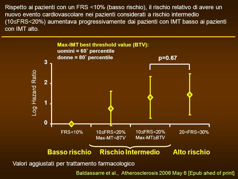 FRS<10%10FRS<20% Max-MT<BTV 20<FRS<30% Log Hazard Ratio 10FRS<20% Max-MTBTV p=0.67 Rispetto ai pazienti con un FRS <10% (basso rischio), il rischio re