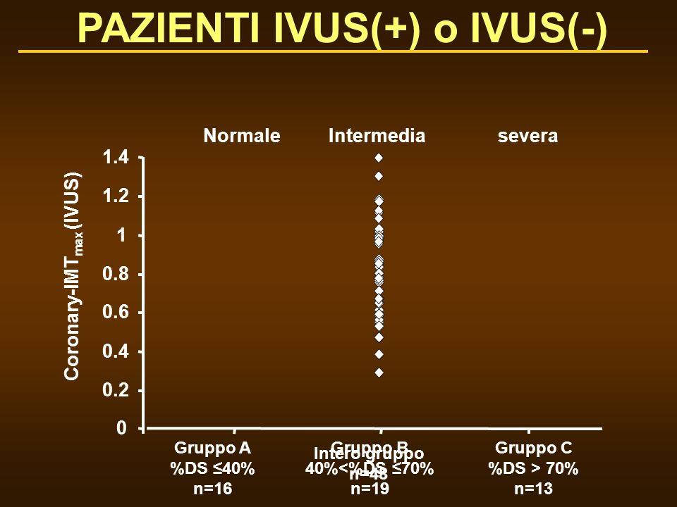 Coronary-IMT max (IVUS) PAZIENTI IVUS(+) o IVUS(-) 0.2 0.4 0.6 0.8 1 1.2 1.4 0 Gruppo A %DS 40% n=16 Gruppo B 40%<%DS 70% n=19 Gruppo C %DS > 70% n=13