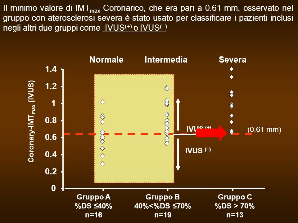 IVUS (–) IVUS (+) (0.61 mm) Il minimo valore di IMT max Coronarico, che era pari a 0.61 mm, osservato nel gruppo con aterosclerosi severa è stato usat