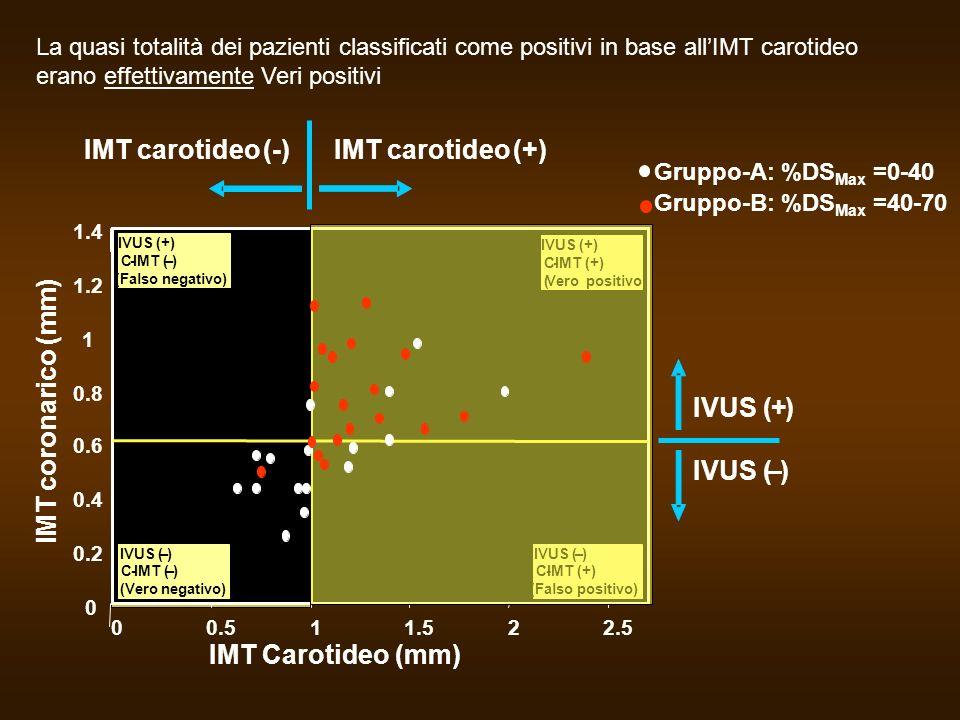 0 0.2 0.4 0.6 0.8 1 1.2 1.4 00.511.522.5 IMT carotideo (-) IVUS (–) IVUS(+) IVUS (+) C-IMT (–) (Falso negativo) IVUS (–) C-IMT (–) IVUS (+) C-IMT (+)