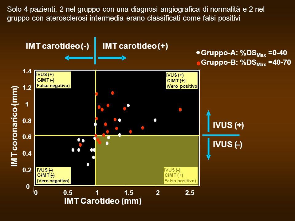 Solo 4 pazienti, 2 nel gruppo con una diagnosi angiografica di normalità e 2 nel gruppo con aterosclerosi intermedia erano classificati come falsi pos