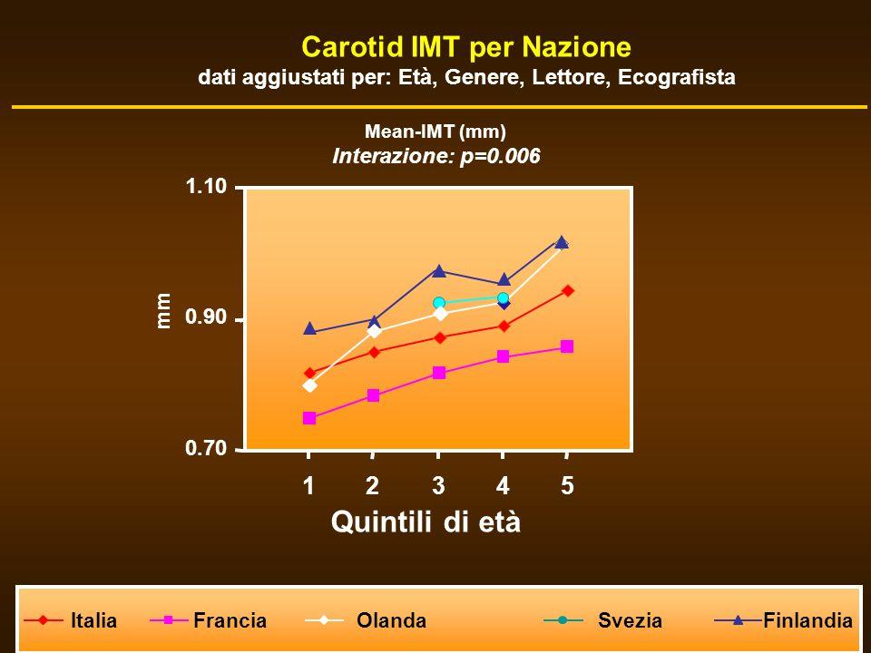 Carotid IMT per Nazione dati aggiustati per: Età, Genere, Lettore, Ecografista ItaliaFrancia OlandaSveziaFinlandia Quintili di età Mean-IMT (mm) Inter