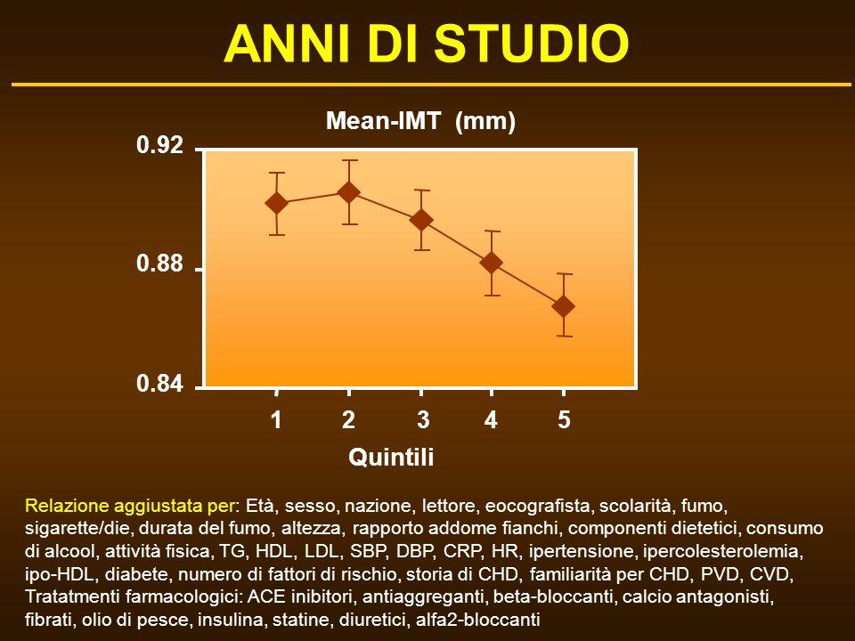 ANNI DI STUDIO 12345 0.84 0.88 0.92 Quintili Mean-IMT (mm) Relazione aggiustata per: Età, sesso, nazione, lettore, eocografista, scolarità, fumo, siga