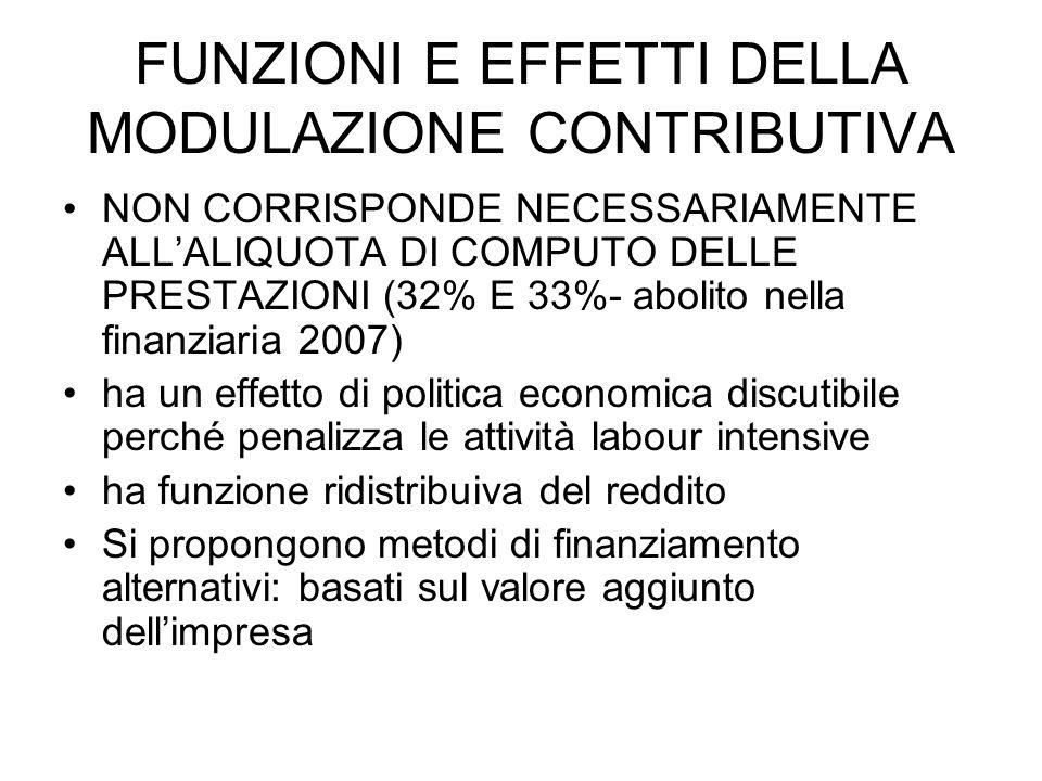 FUNZIONI E EFFETTI DELLA MODULAZIONE CONTRIBUTIVA NON CORRISPONDE NECESSARIAMENTE ALLALIQUOTA DI COMPUTO DELLE PRESTAZIONI (32% E 33%- abolito nella finanziaria 2007) ha un effetto di politica economica discutibile perché penalizza le attività labour intensive ha funzione ridistribuiva del reddito Si propongono metodi di finanziamento alternativi: basati sul valore aggiunto dellimpresa