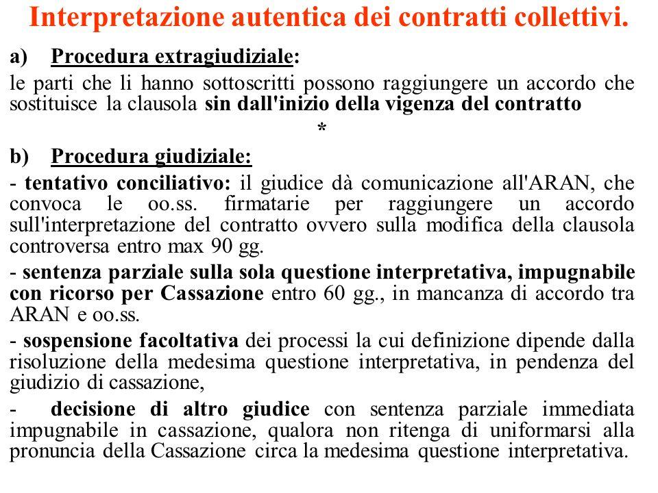 Interpretazione autentica dei contratti collettivi. a)Procedura extragiudiziale: le parti che li hanno sottoscritti possono raggiungere un accordo che