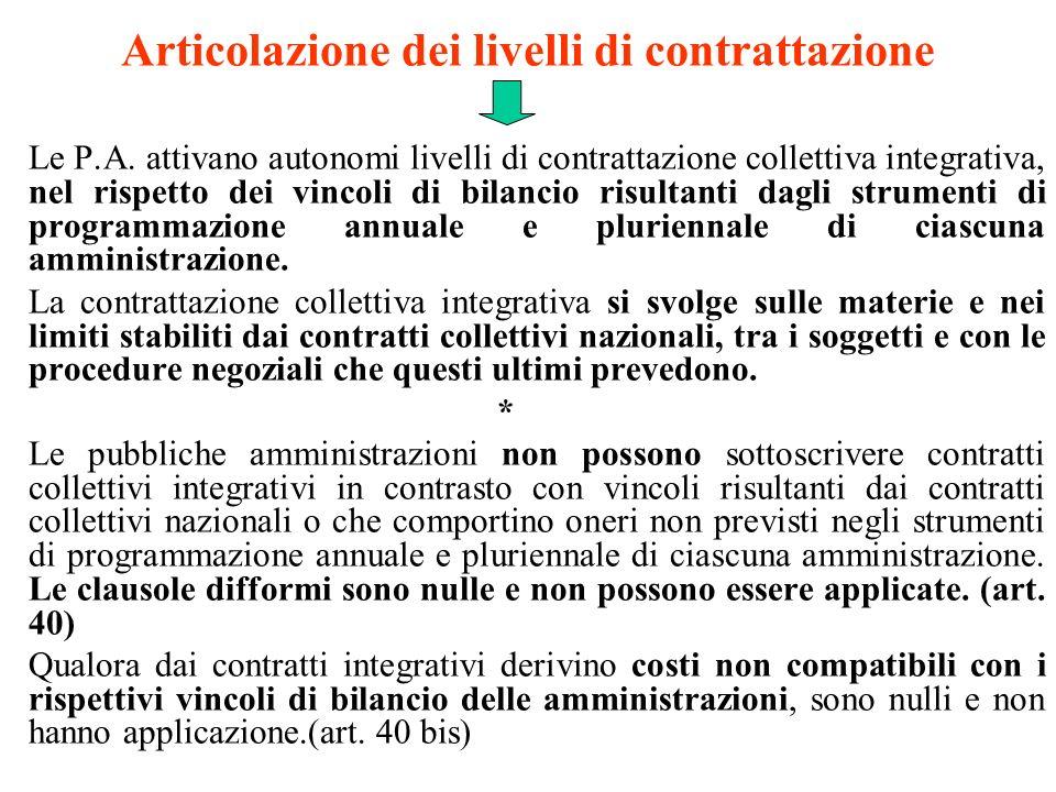 Articolazione dei livelli di contrattazione Le P.A. attivano autonomi livelli di contrattazione collettiva integrativa, nel rispetto dei vincoli di bi