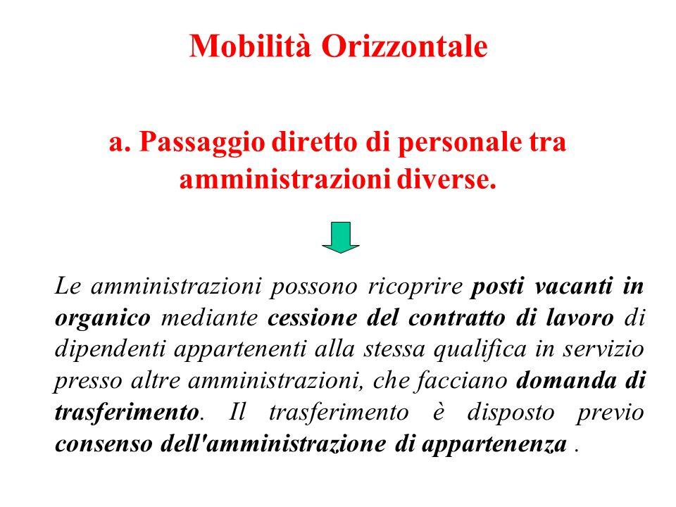 Mobilità Orizzontale a.Passaggio diretto di personale tra amministrazioni diverse.