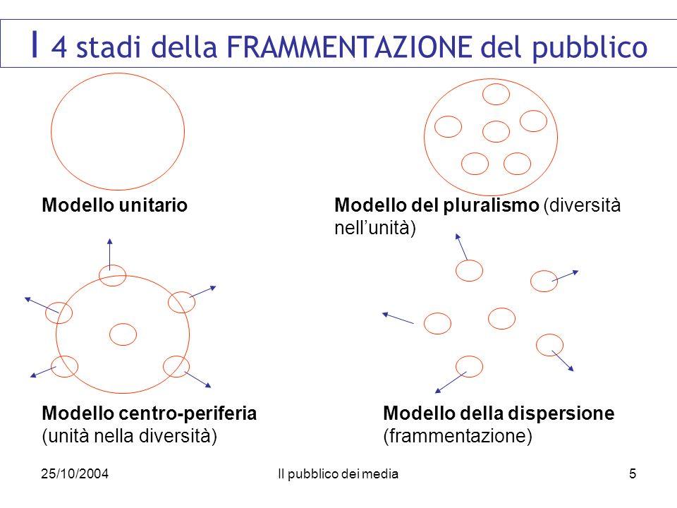 25/10/2004Il pubblico dei media5 I 4 stadi della FRAMMENTAZIONE del pubblico Modello unitarioModello del pluralismo (diversità nellunità) Modello centro-periferia (unità nella diversità) Modello della dispersione (frammentazione)