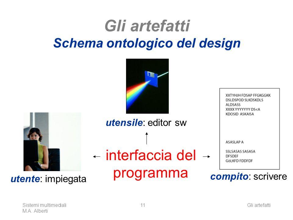 Sistemi multimediali M.A. Alberti Gli artefatti11 Gli artefatti Schema ontologico del design utente: impiegata compito: scrivere utensile: editor sw i