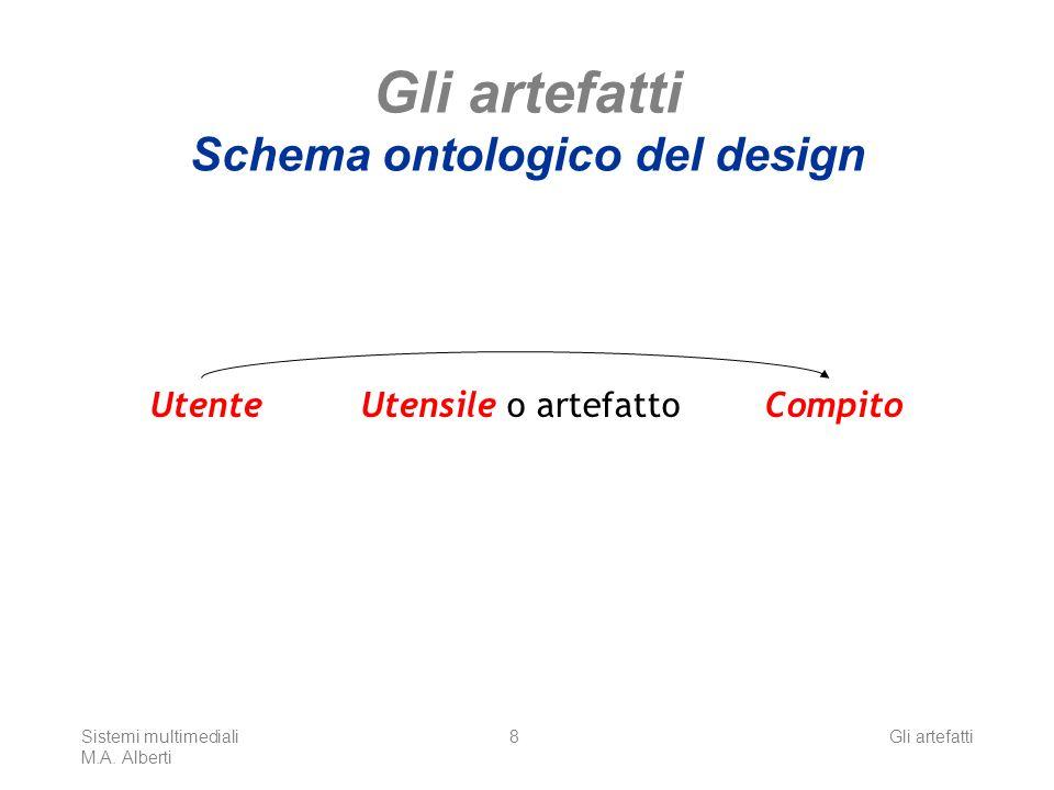 Sistemi multimediali M.A. Alberti Gli artefatti8 Gli artefatti Schema ontologico del design Utente Compito Utensile o artefatto