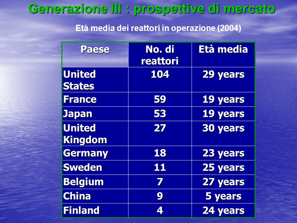 Generazione III : prospettive di mercato Paese No. di reattori Età media United States 104 29 years France59 19 years Japan53 United Kingdom 27 30 yea